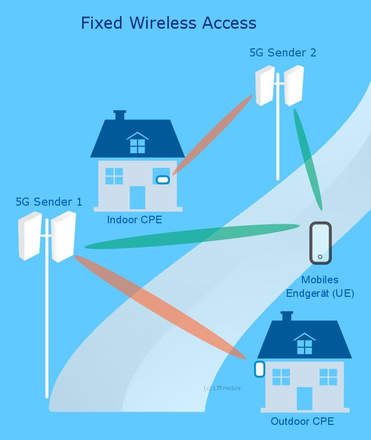 Die stätionäre 5G-Anbindung ist einfacher zu realisieren als für mobile Endgeräte, die ein Handover benötigen
