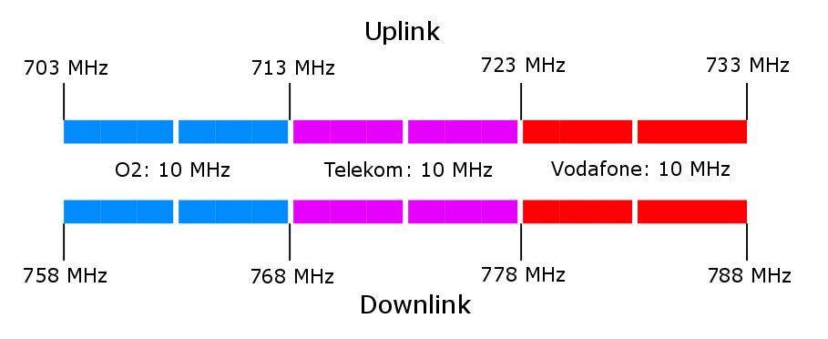 Frequenzaufteilung-700MHz