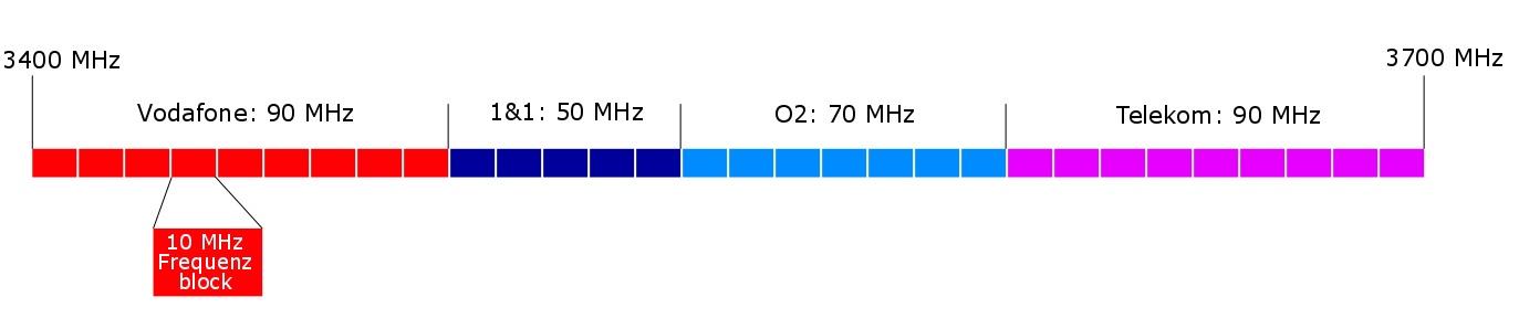 Frequenzzuteilung im C-Band