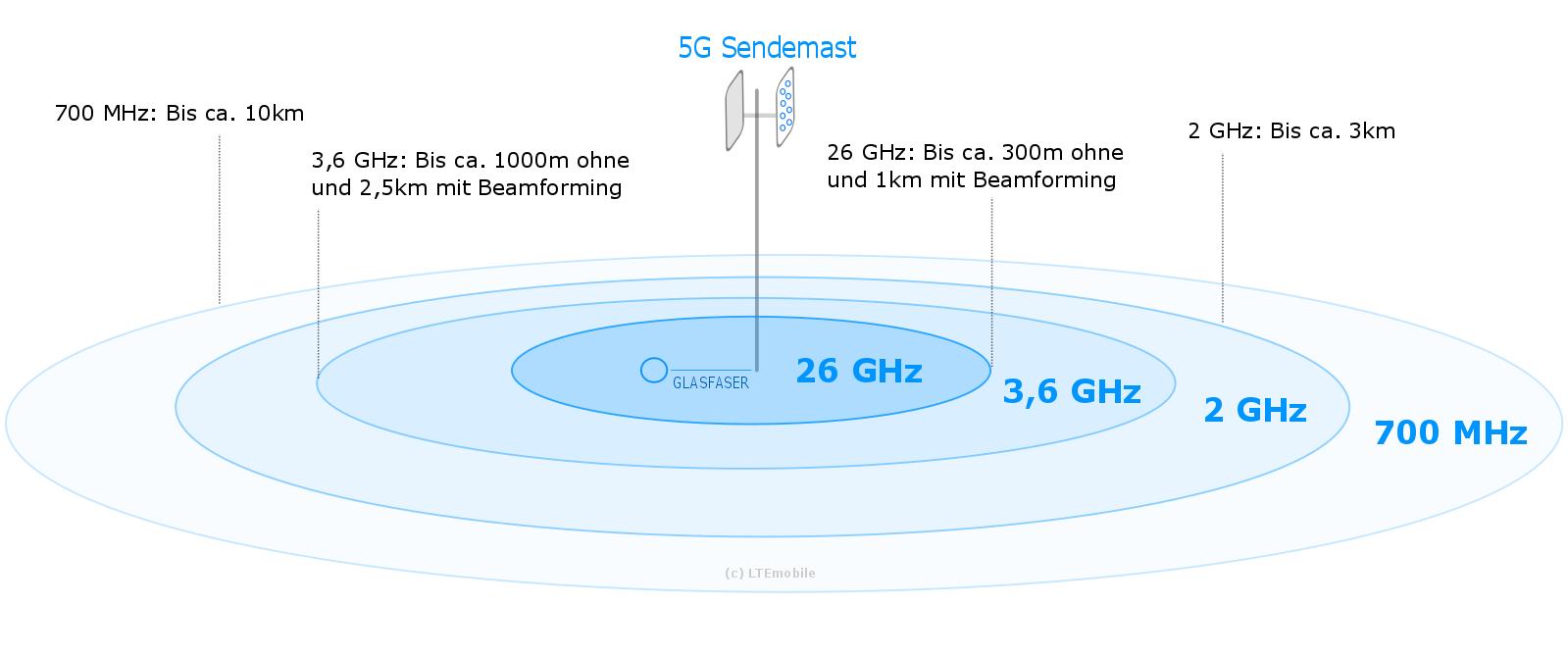 Sendereichweiten in verschiedenen 5G Frequenzbereichen