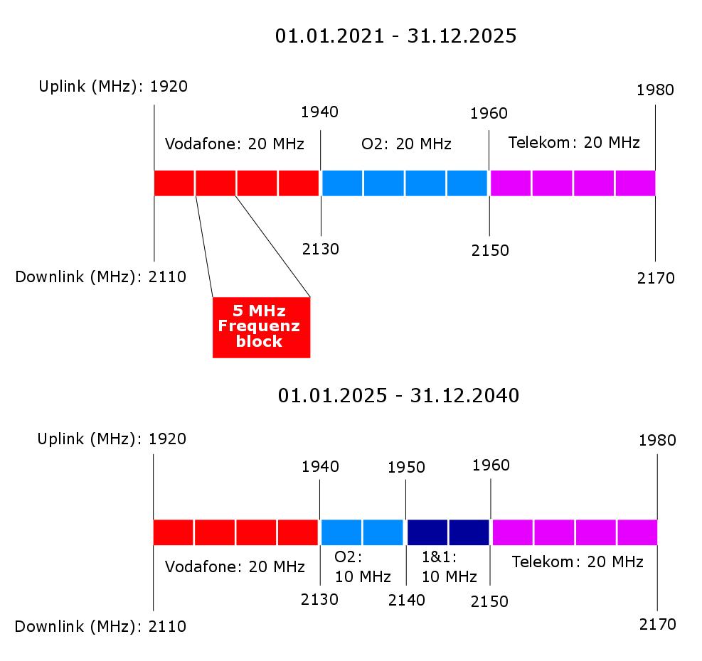 Frequenzzuteilung im 2GHz Bereich