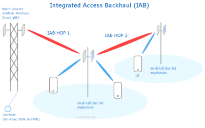 Integrated Access Backhaul (IAB) – 5G ohne Glasfaser?