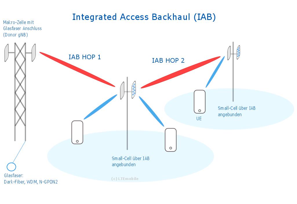 Aufbau eines Integrated Access Backhauls mit 5G Sendemasten