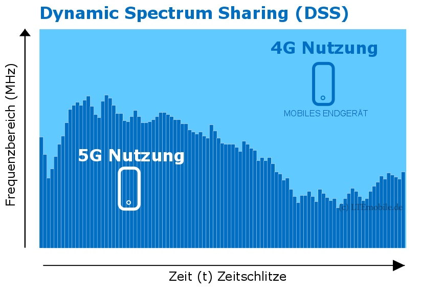 Dynamic Spectrum Sharing (DSS) – Was ist das?